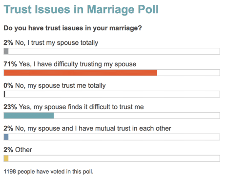 trust issues in marriage